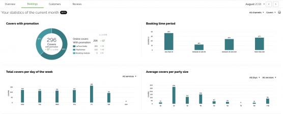 Bookings-Restaurant-Analytics-TheFork-Manager
