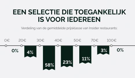 Insider-TheFork-NL-Price-range