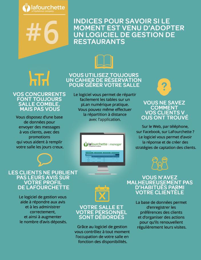 LaFourchette - graphique 6 indices pour savoir si vous devez d'adopter un logiciel de restaurant