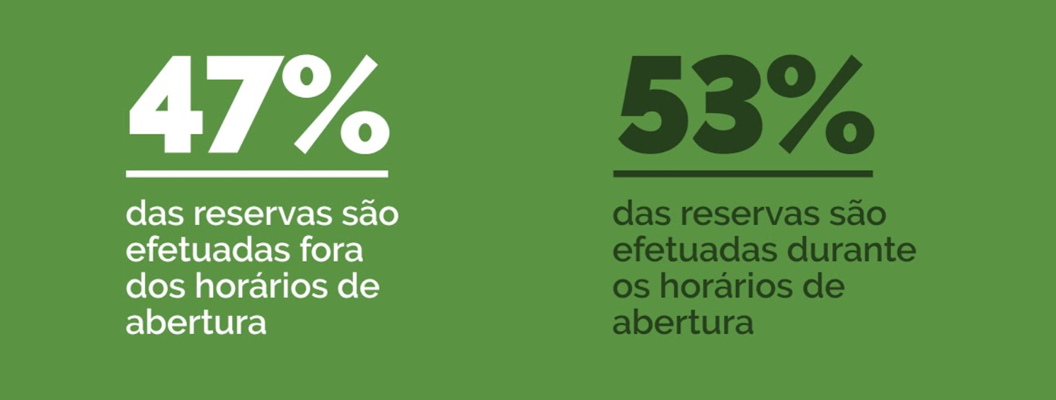 portugal-reservas