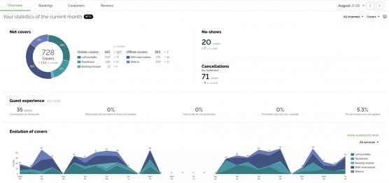 Restaurant-Analytics-Overview-TheFork-Manager