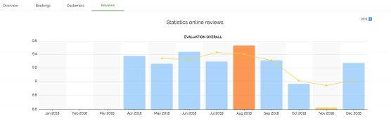 Review-LaFourchette-Manager-Restaurant-Analytics