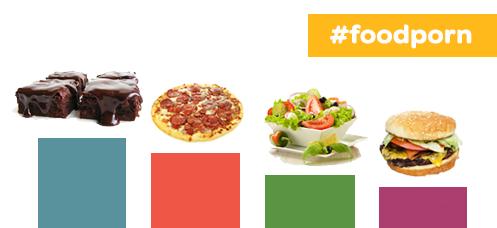 marketing de restaurantes -grafico de comidas mais etiquetadas como #foodporn