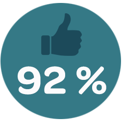 TheFork marknadföring restauranger - grafik 92% att restaurangen har en aktiv Facebook-sida