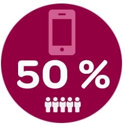 TheFork - marketing de restaurantes - gráfico 50% das reservas online de restaurantes são feitas através de um telemóvel.