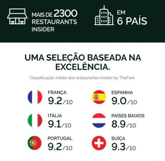 TheFork-PT-uma-seleçao