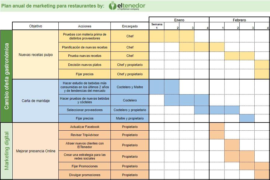 ElTenedor - Plan de marketing para restaurantes