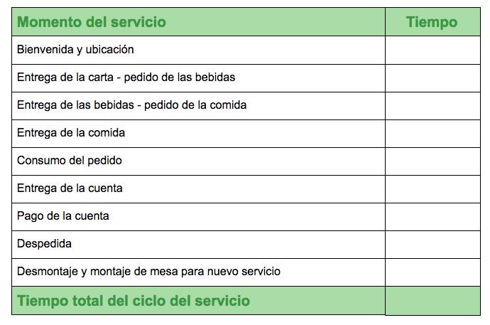 ElTenedor - Calcular el tiempo medio del ciclo del servicio en gestión de restaurantes