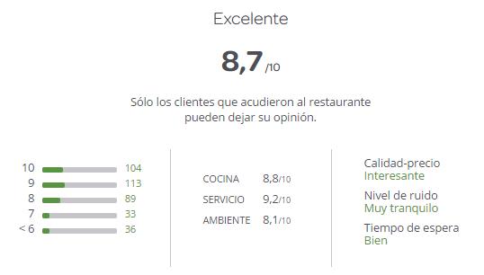 Cinco indispensables en la gestión de restaurantes relación calidad precio