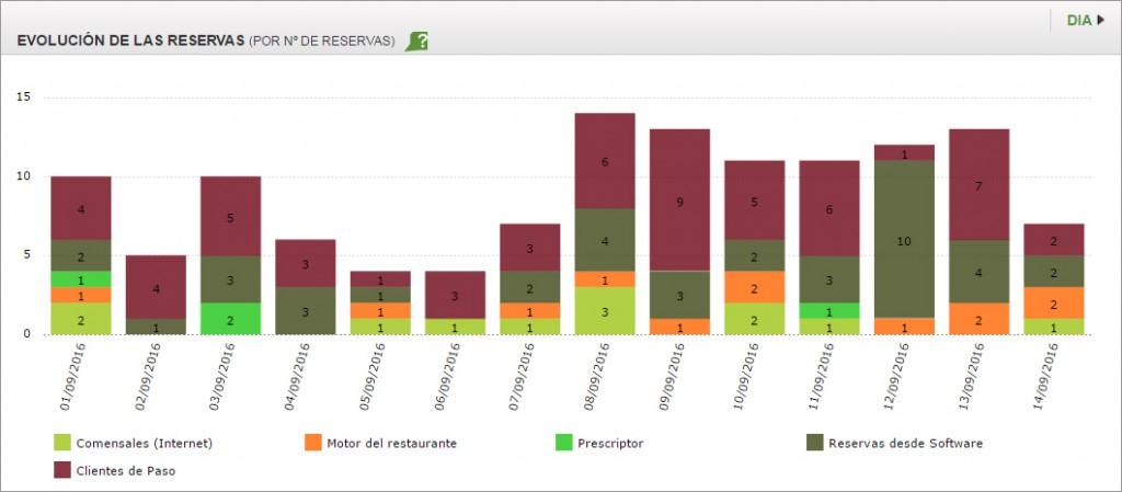 software restaurante - imagen de estadísticas de la base de datos de clientes de ElTenedor Manager