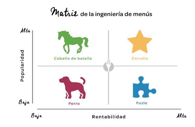 elTenedor - Gráfico de la Matriz de la ingeniería de menús para aumentar las ventas del restaruante