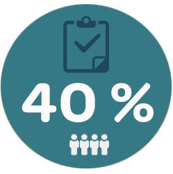 Iens- restaurantmarketing. Grafiek 40% van de restaurants die een slimme online strategie hebben toegepast