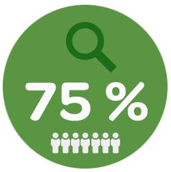 Iens- restaurantmarketing. Grafiek 75% gezocht naar online recensies van andere gasten