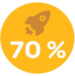 Iens- restaurantmarketing. Grafiek 70% van de restaurants die 10% meer hebben verkocht vanaf het moment dat ze op social media aanwezig waren