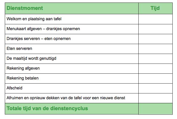 Iens - TheFork - Restaurant management De gemiddelde cyclustijd van je diensten: Kun je die berekenen?