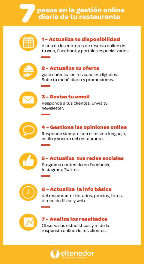 gestión de restaurantes online ElTenedor