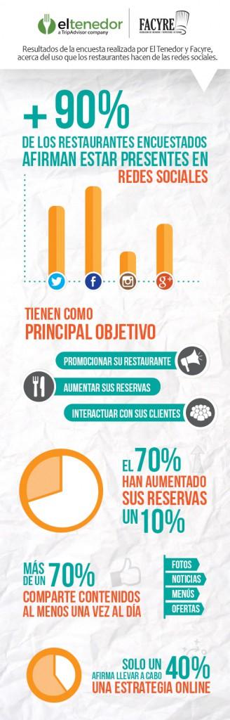 infografia-el-tenedor