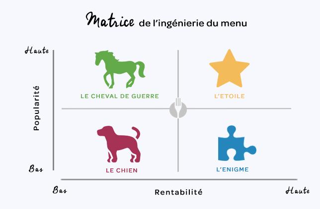 LaFourcehtte - Comment augmenter les ventes avec l'ingénierie du menu - matrice