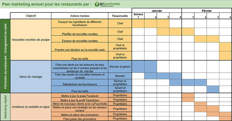 LaFourchette Comment élaborer un plan de marketing pour restaurants