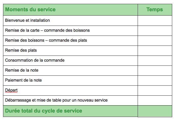 LaFourchette - TheFork - Durée moyenne du cycle de vos services : Savez-vous le calculer ? - gestion de restaurants