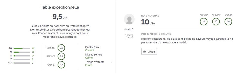 LaFourchette - TheFork Fonctions gratuites de LaFourchette pour l'acquisition de clients