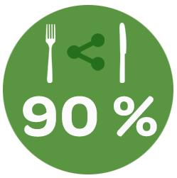 The Fork- restaurantmarketing. Grafiek 90% van de restaurants op social media