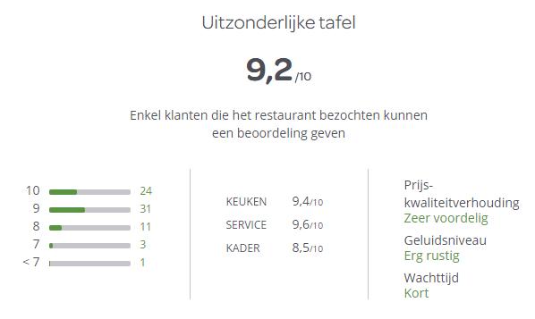 Restaurantmanagement - TheFork BEOORDELINGEN