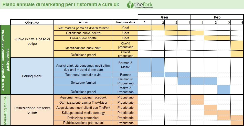 TheFork Come fare un piano di marketing per ristoranti
