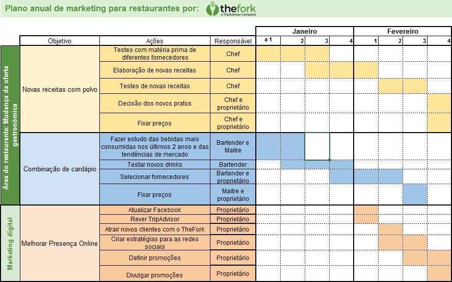 TheFork Como fazer um plano de marketing de restaurantes