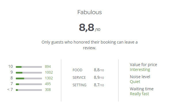 restaurant management: restaurants score in TheFork