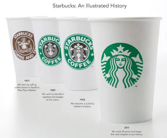 TheFork Marketing pour restaurants - branding - logo - Starbucks