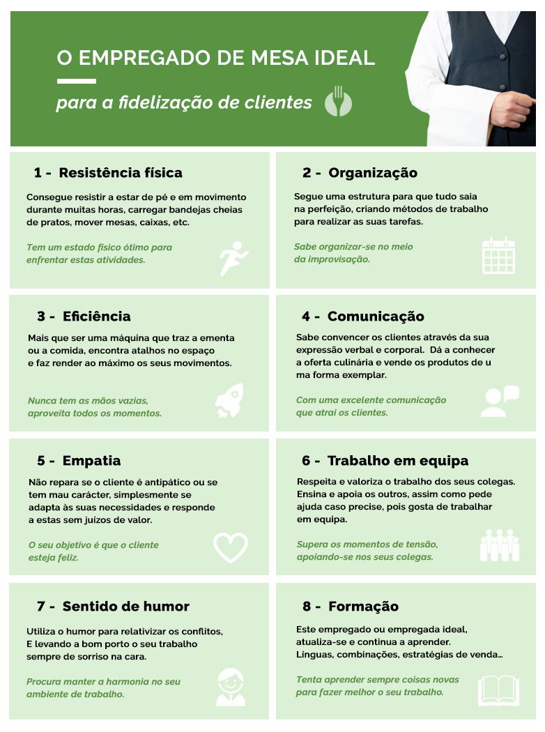 TheFork O empregado de mesa ideal para a fidelização de clientes