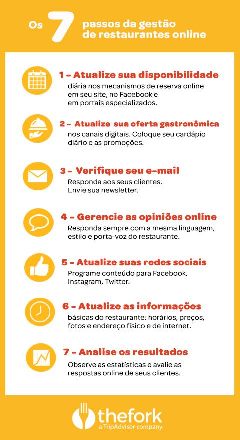 TheFork Os 7 passos da gestão de restaurantes online