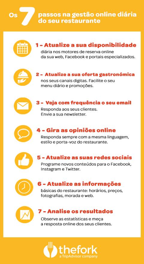 TheFork Os 7 passos da gestão online de restaurantes