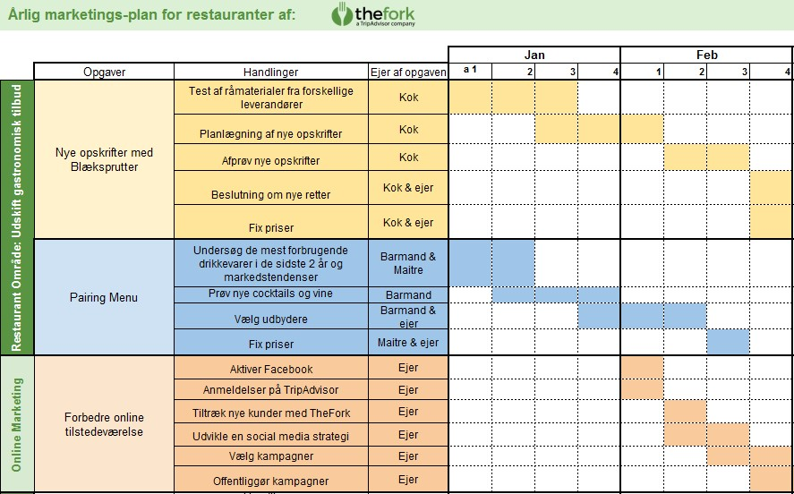 TheFork Sådan laver du en plan til marketing af restauranter