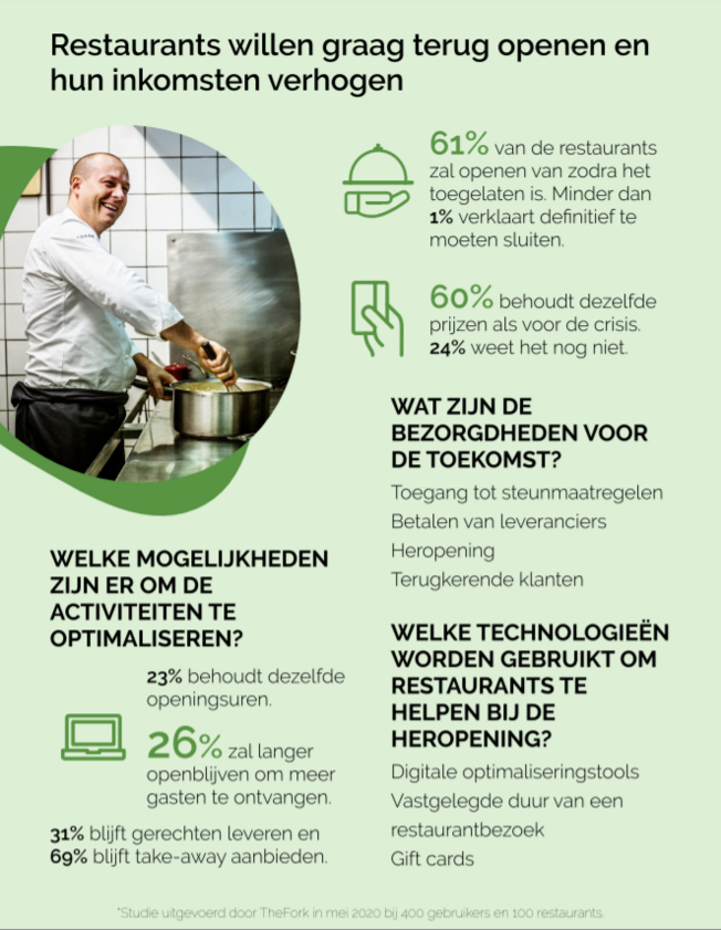 infographic thefork B2B