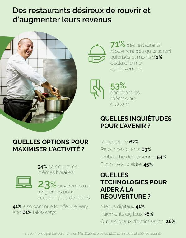 sondage restaurateurs lafourchette covid 19